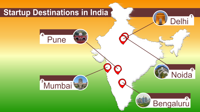 Startups Destinations India